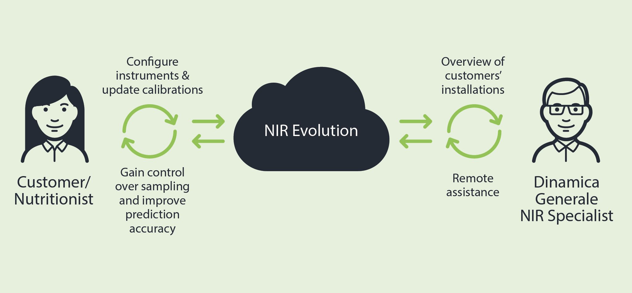 NIR Evolution nutritionist